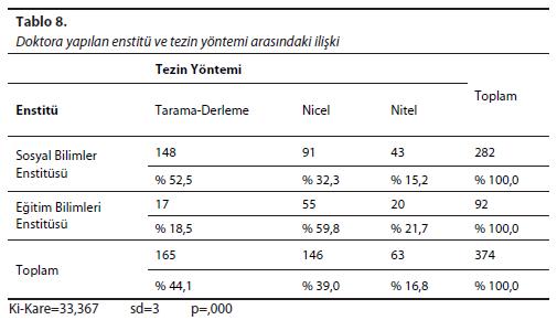 Tablo - 8