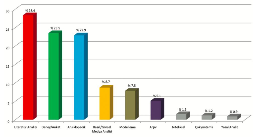 Grafik: Enstitü Dergilerinde Makale Yöntem Grupları (Göker, http:// istifhanem.com/2011/08/16/sbedergileri1/)