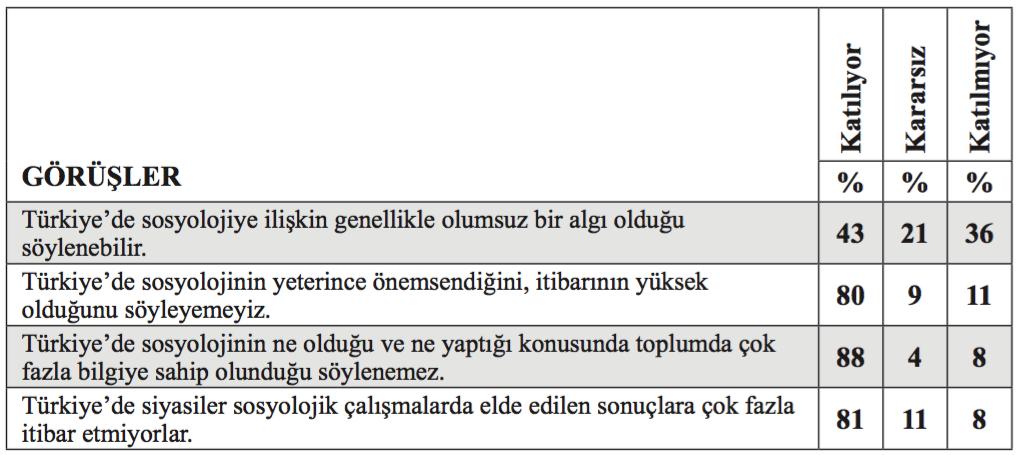 Tablo 1: Türkiye'de Sosyolojinin İtibarı Var mıdır?