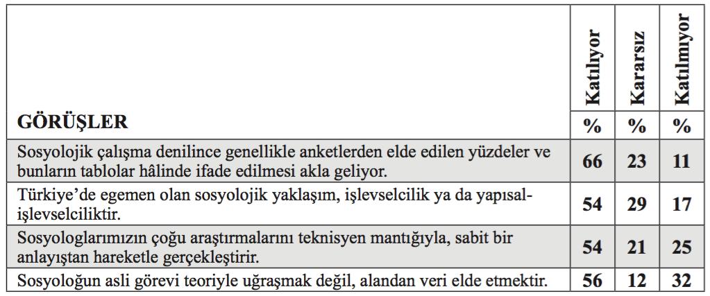 Tablo 2: Türkiye'de Sosyolojiye Dair Bilimsel Algı ve Pratikler