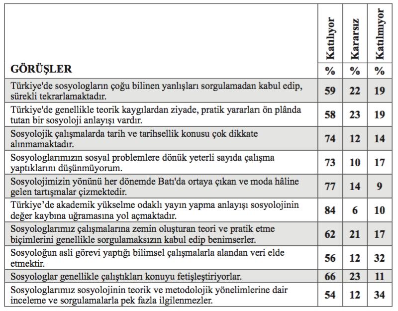 Tablo 3: Sosyolojinin Türkiye'deki Zaafları