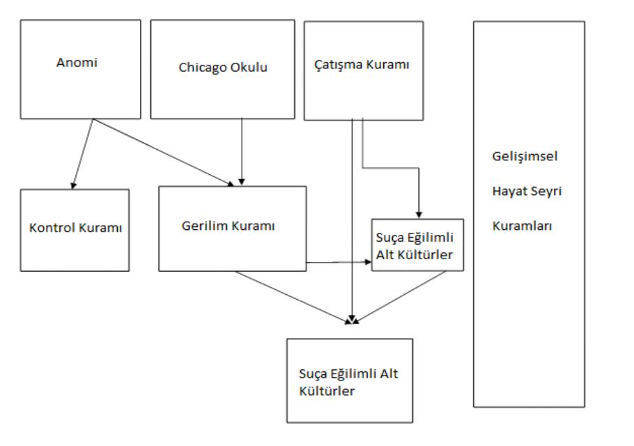 Suçun yapısı